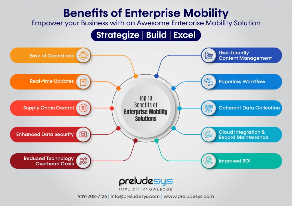 Benefits of Enterprise Mobility Applications