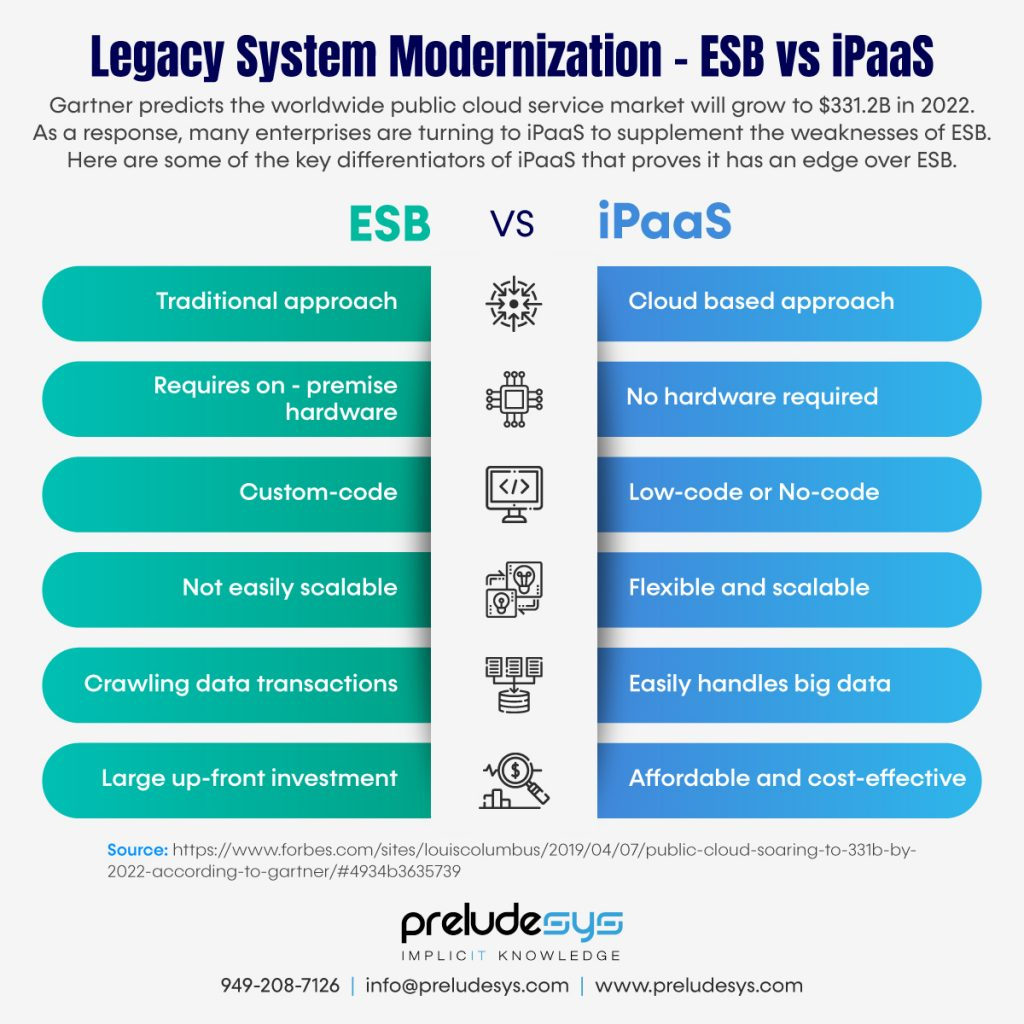 Legacy System Migration-IpaaS solution