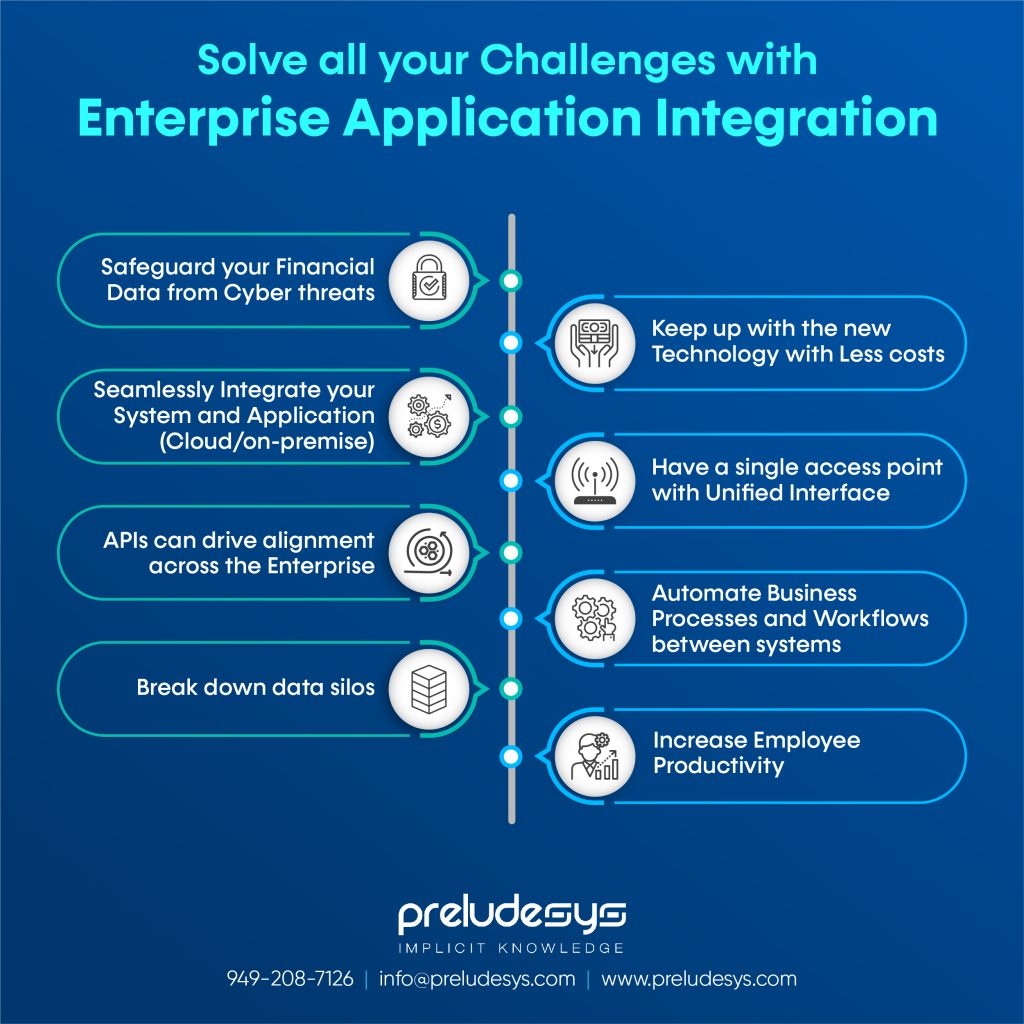 Solve Financial Industry Challenges with Enterprise Integration Service