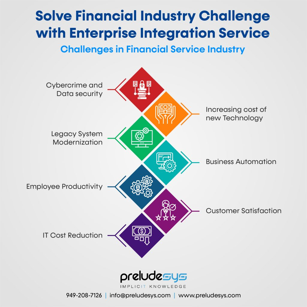 challenges in Financial services industry
