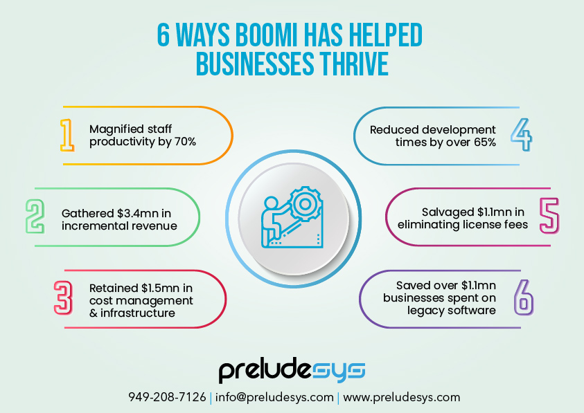 Business-Thrive