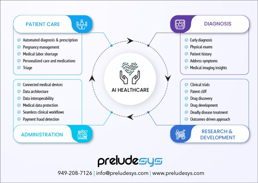 Features of AI in HealthCare Industry